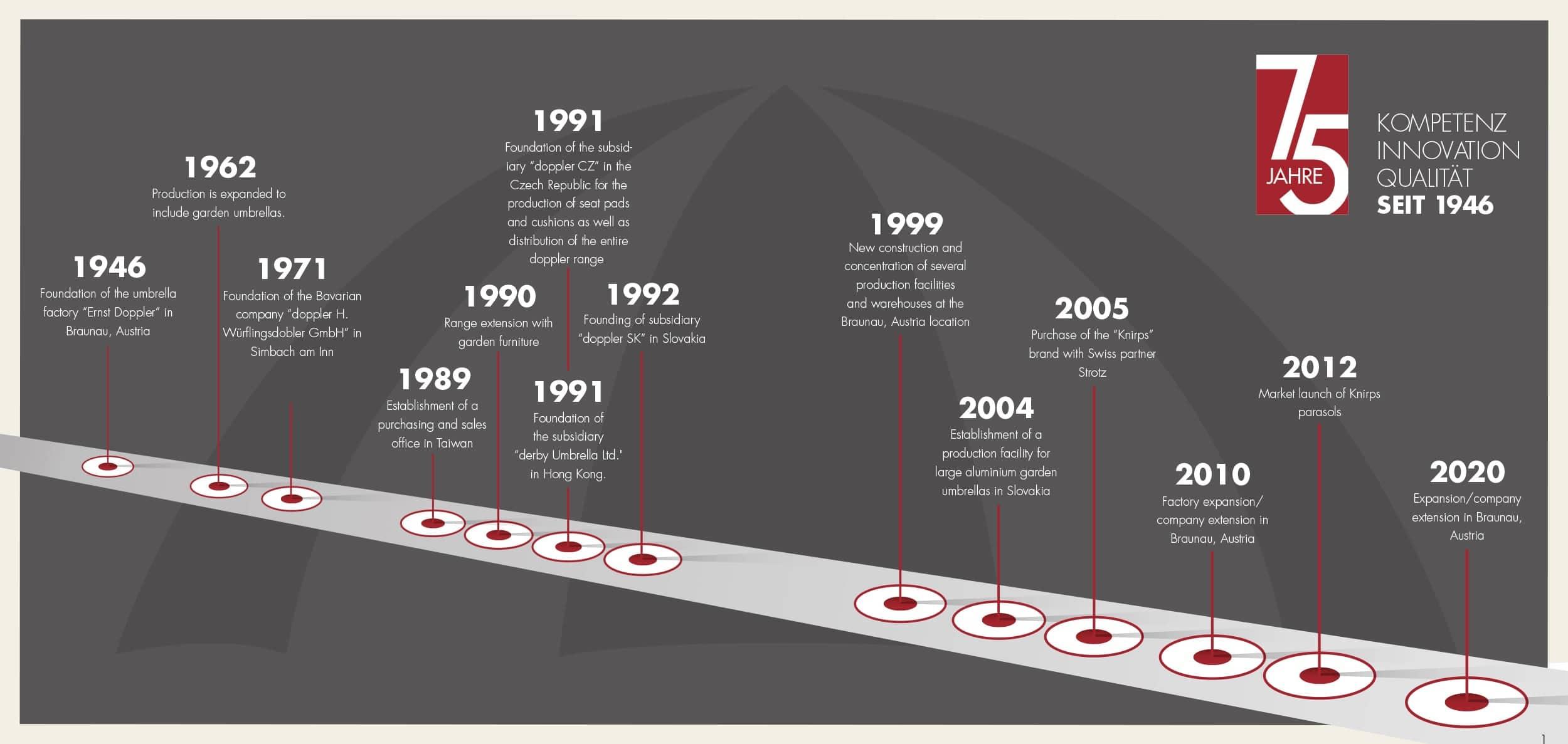 doppler history