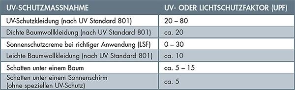 Sonnenschirme mit UV-Schutz